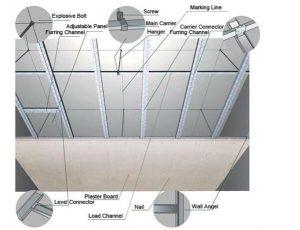 Drywall Fireproof Moistureproof 4 X8 Gypsum Board Fiber