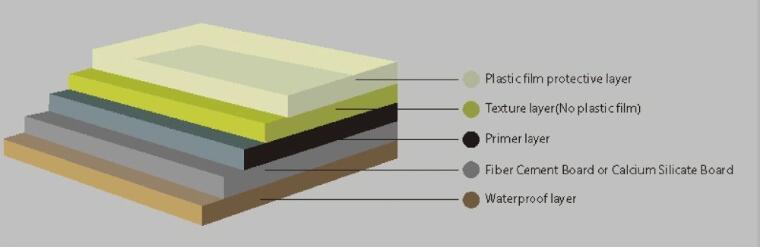 Uv Decorative Fiber Cement Board Exterior Wall Cement